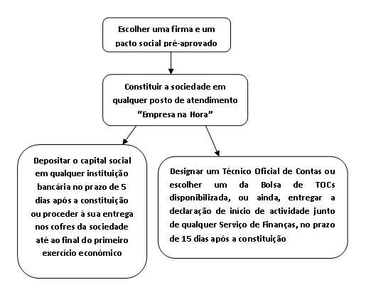Fluxograma da abertura de empresa em Portugal