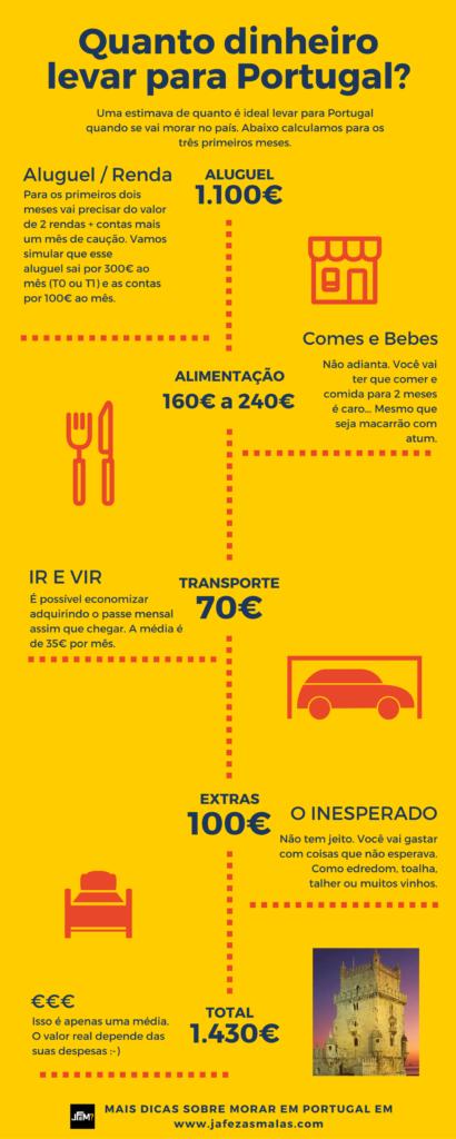 quanto-dinheiro-levar-para-portugal-1